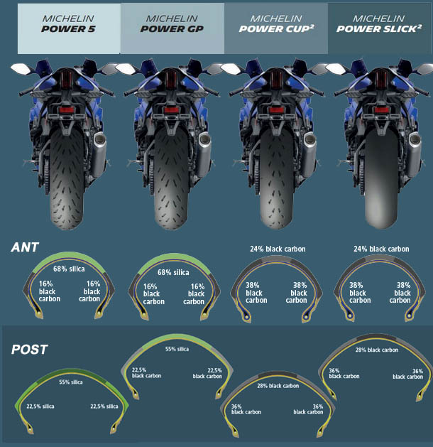 Grafico 2TC Michelin Power